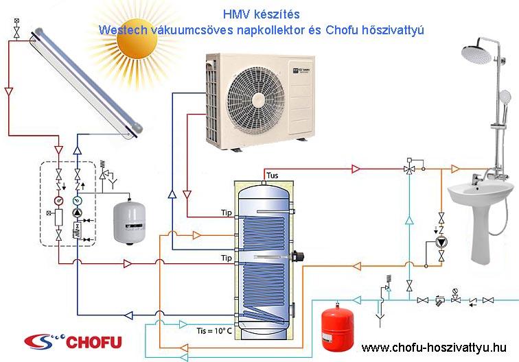 Chofu - Westech - HMV