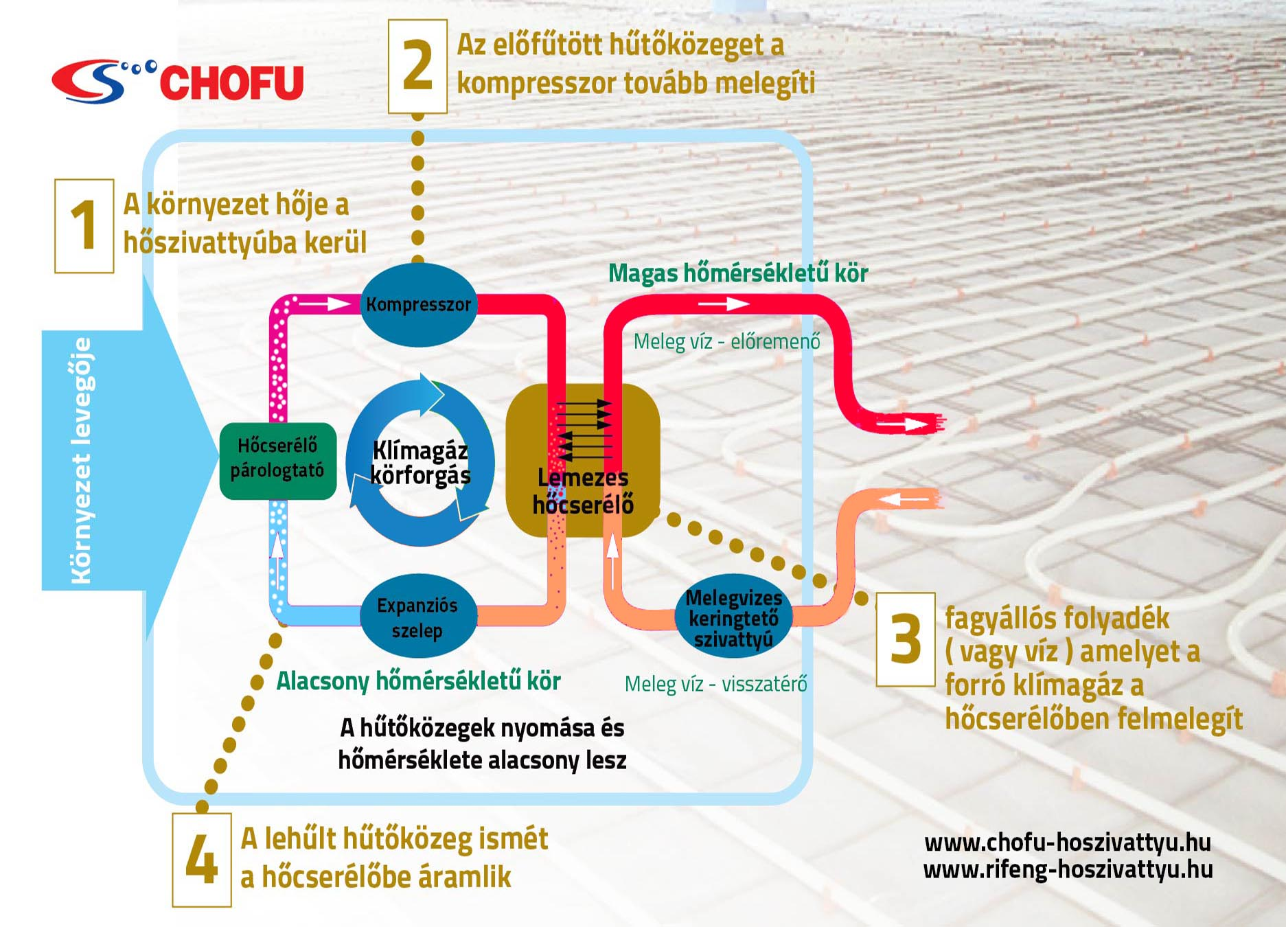 működési elv