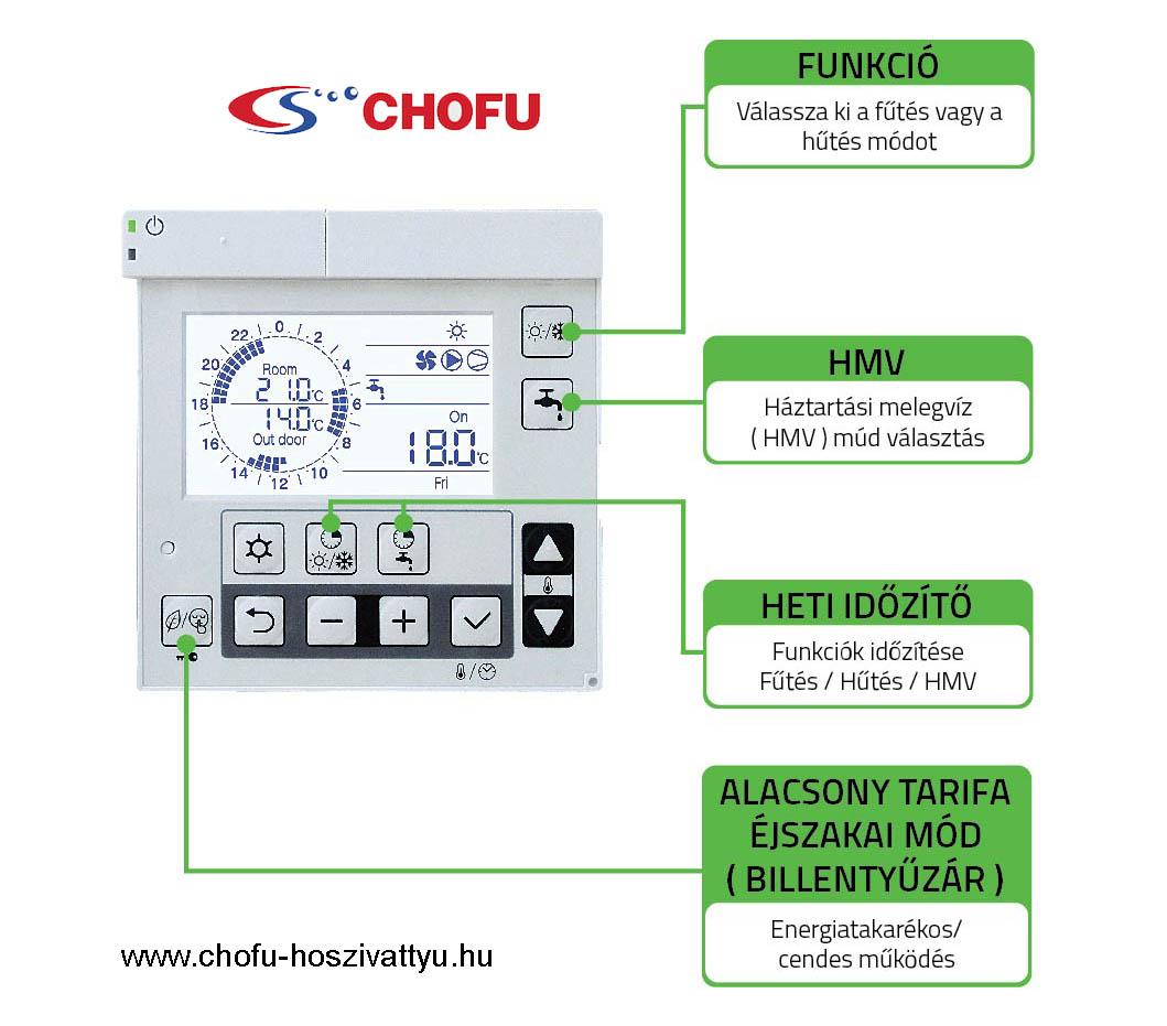 Chofu kezelő panel